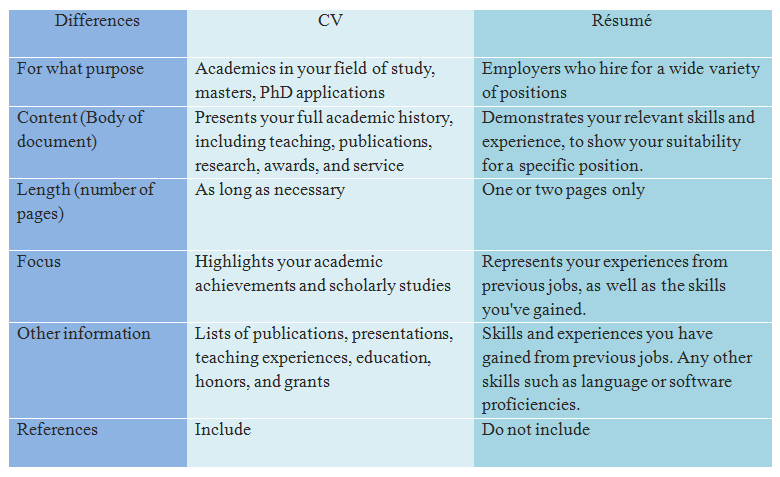 Cv Template Vs Resume Resume Format