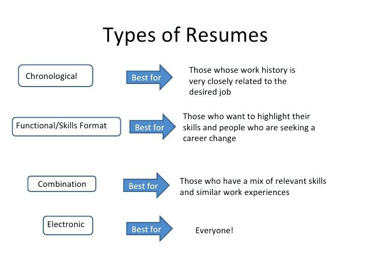3 Types Of Resume Formats